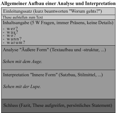 Aufbau Einer Analyse Interpretation Eines Textes Schulzeuxde